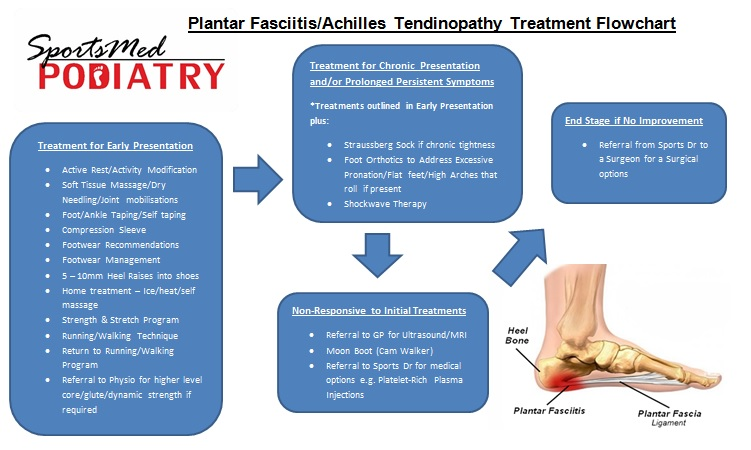 Plantar Fasciitis Treatment Flowchart