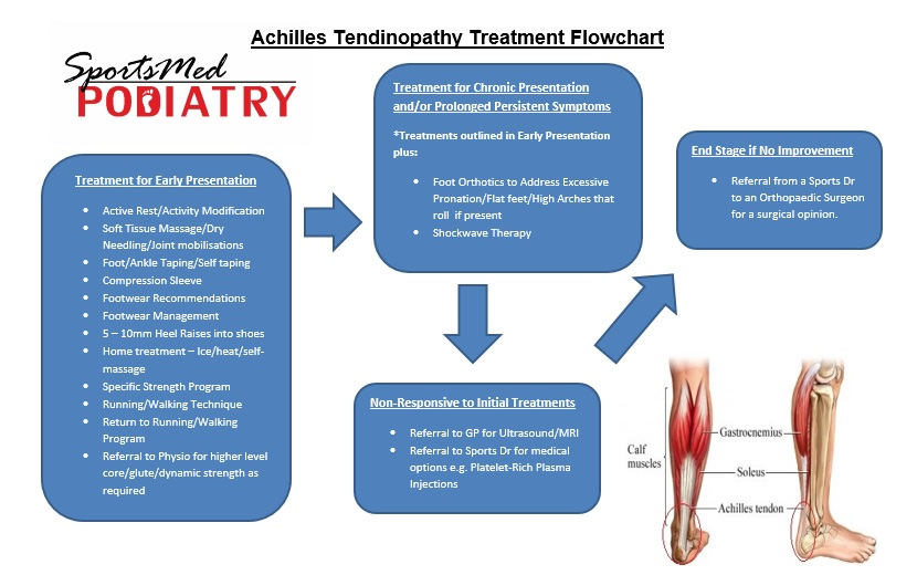 SportsMed Podiatry Achilles Tendinopathy Treatment Flowchart